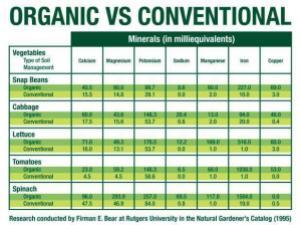 organicvs.conventiona